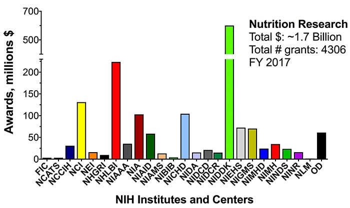 Estimated NIH Nutrition Research Funding, FY 2017