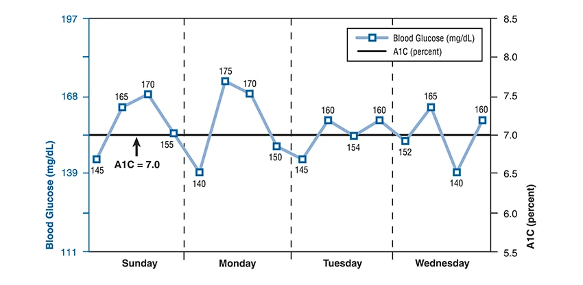 Graph shows blood glucose in mg/dL on the y-axis and day of the week on the x-axis. A black line straight across the center shows an A1C of 7.0%. A blue line starts at 145 mg/dL and rises and falls, with the lowest level at 140 mg/dL and the highest at 175 mg/dL pre-lunch on Monday. Each day, the fasting or pre-breakfast level is the lowest level.