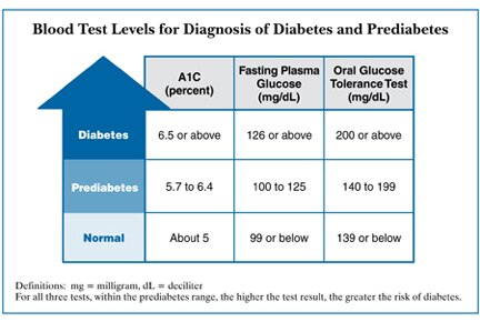 Blood test levels for diagnosis of diabetes and prediabetes