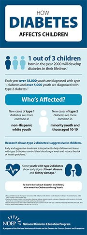 Diabetes in children graphic.