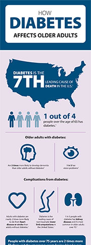 Diabetes affects older adults graphic.