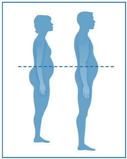 Drawing of the side silhouettes of a man and a woman with a dotted line through their waists.