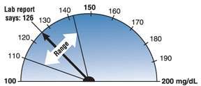 A semicircular dial showing the range of variability in the fasting plasma glucose test can be 5.7 percent.