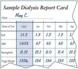 Drawing of a sample dialysis report card. The patient's name, 'Mary C.,' is written at the top. The left-hand column identifies tests that should be conducted each month: Kt/V, URR, hemoglobin, target weight. The second column identifies the patient's goal for each test. The goal for Kt/V is less than 1.2. The goal for URR is less than 65 percent. The following columns show the patient's scores for each month.