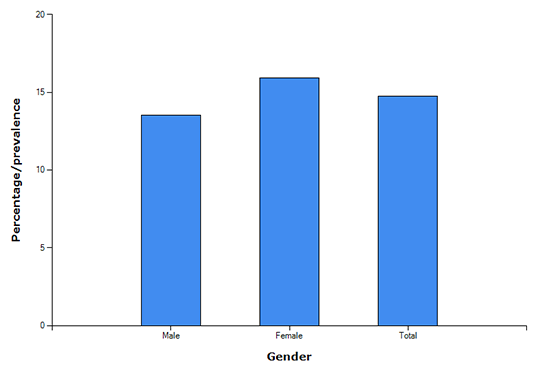 Bar graph of Age-Adjusted Prevalence of CKD Stages 1-4 by Gender 1999-2012