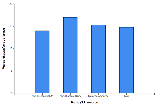 Bar graph of Age-Adjusted Prevalence of CKD Stages 1-4 by Race 1999-2012