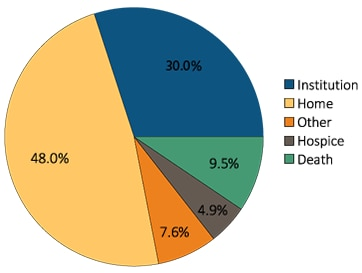 Pie chart of Hospital discharge status of first AKI hospitalization for Medicare patients aged 66+, 2013