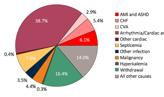 Pie chart of Causes of death in ESRD patients, 2012-2014