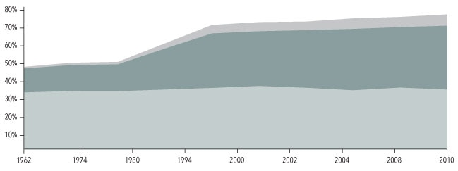 Trends in Overweight and Obesity among Adults, United States, 1962–2010