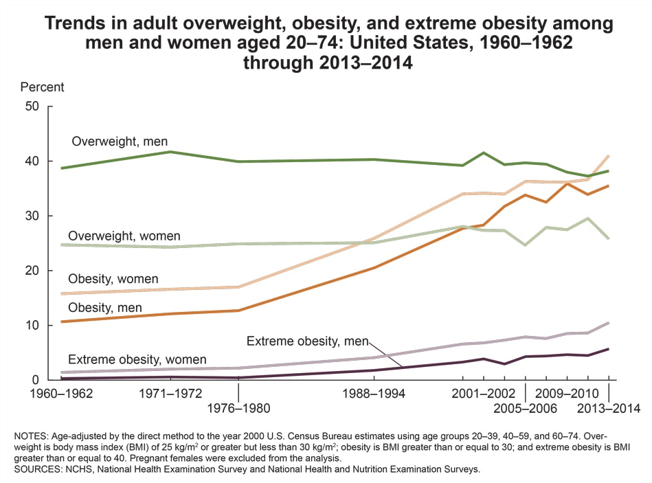 how many people are obese in america