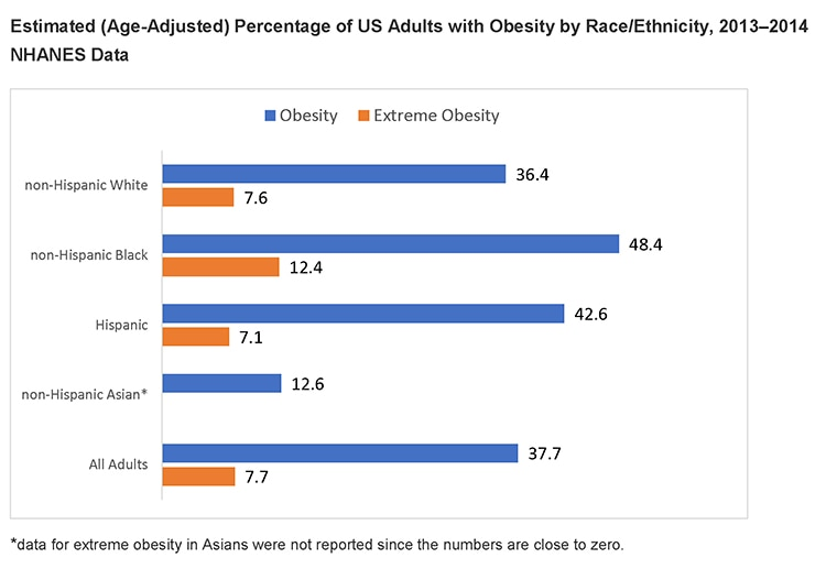 how is the obesity trend likely to increase or decrease health issues Are older americans becoming more or less disabled unhealthy body weight has increased dramatically, but other data show that disability rates have declined we use.