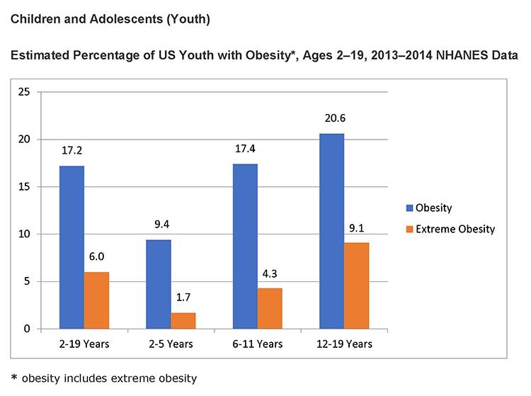 obesity of teen bar graph