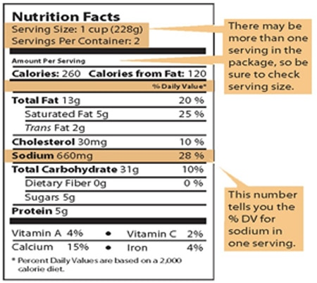Image of the Percent Daily Value (%DV) for sodium on the Nutrition Facts label