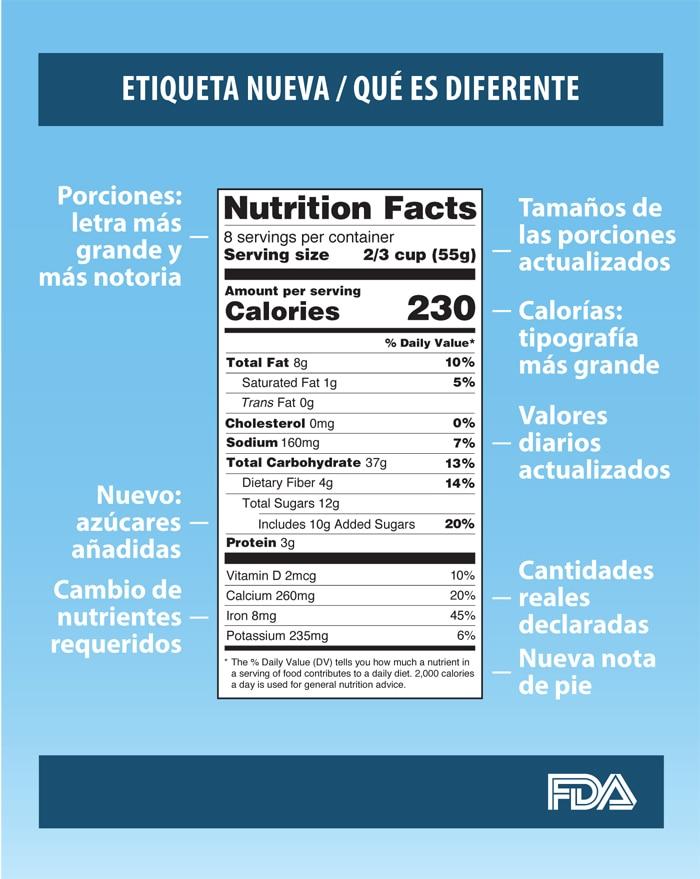 Cuánto Debo Comer Lo Que Debe Saber Sobre La Cantidad Y El Tamaño De Las Porciones Niddk