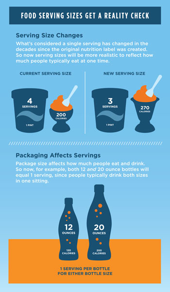 Graphic of new food serving sizes and how they have changed