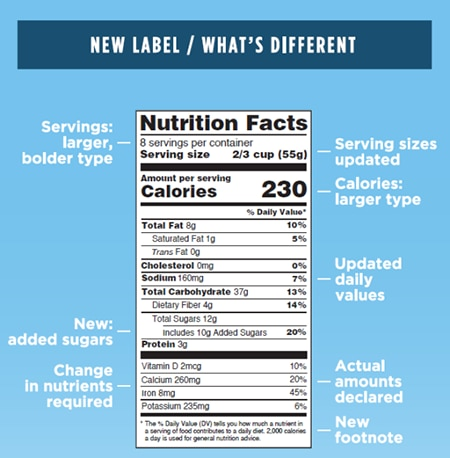 "Graphic of ""Nutrition Facts"" label and how it's different from previous label"