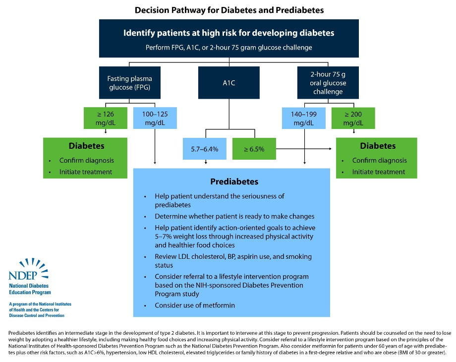 Decision pathway for diabetes and prediabetes