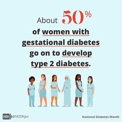 About 50% of women with gestational diabetes go on to develop type 2 diabetes