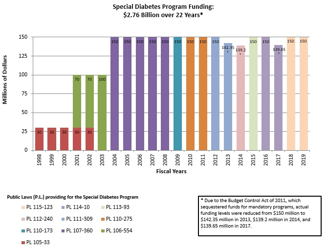 Graph depicting funding for the Special Diabetes Program. Funding totaled 2.49 billion dollars over 20 years.