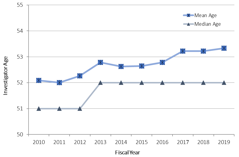 Line chart showing Figure 13: Median and Mean Ages of NIDDK R01 and R37 Investigators in FYs 2010-2019