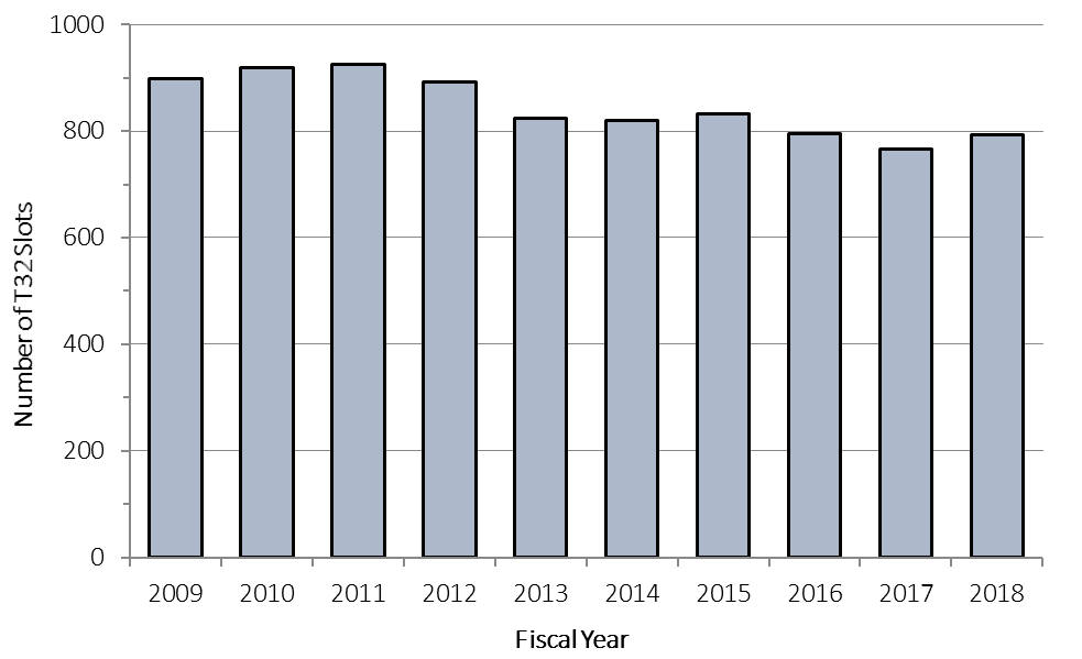 Bar chart showing Figure 15E: Numbers of NIDDK Training (T32) Award Slots by Fiscal Year in FYs 2009-2018