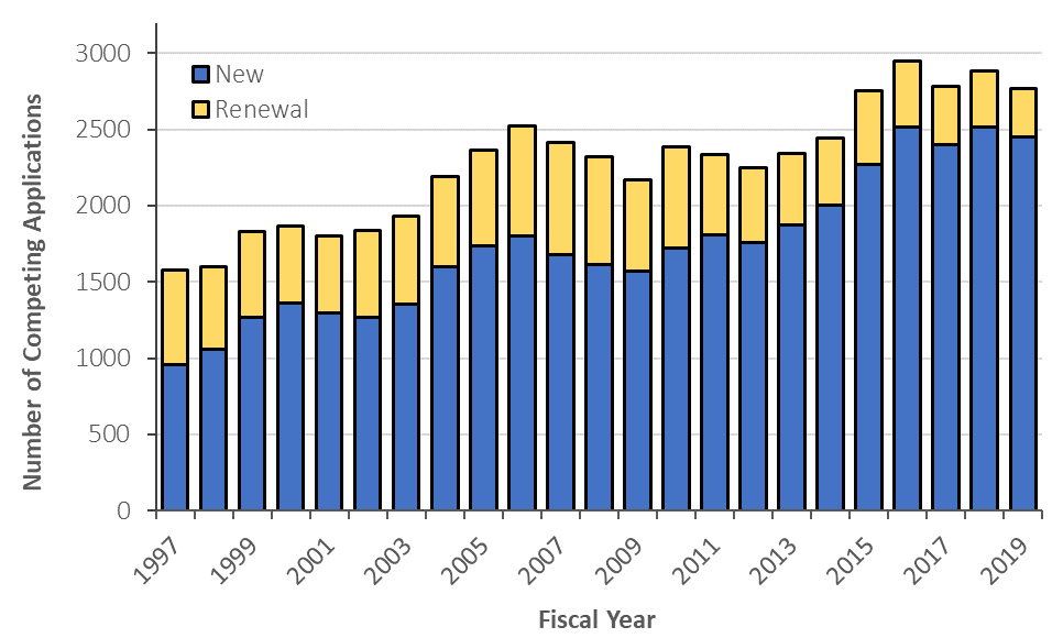 Stacked bar chart showing Figure 3: Number of Competing NIDDK R01 Applications (Including Resubmissions) Received for Funding Consideration in FYs 1997-2019