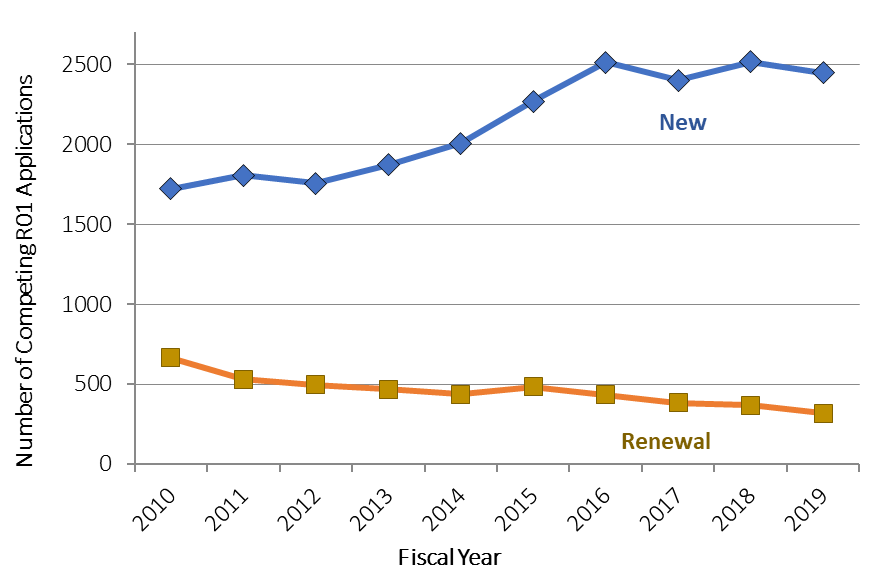 Line chart showing Figure 4: Number of Competing NIDDK R01 Applications Received for Funding Consideration in FYs 2010-2019: New Versus Renewal Application Numbers
