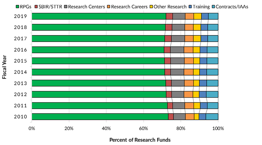 Stacked bar chart showing Figure 8: NIDDK Extramural Research Funded in FYs 2010-2019 (Competing and Non-Competing), By Funding Mechanism