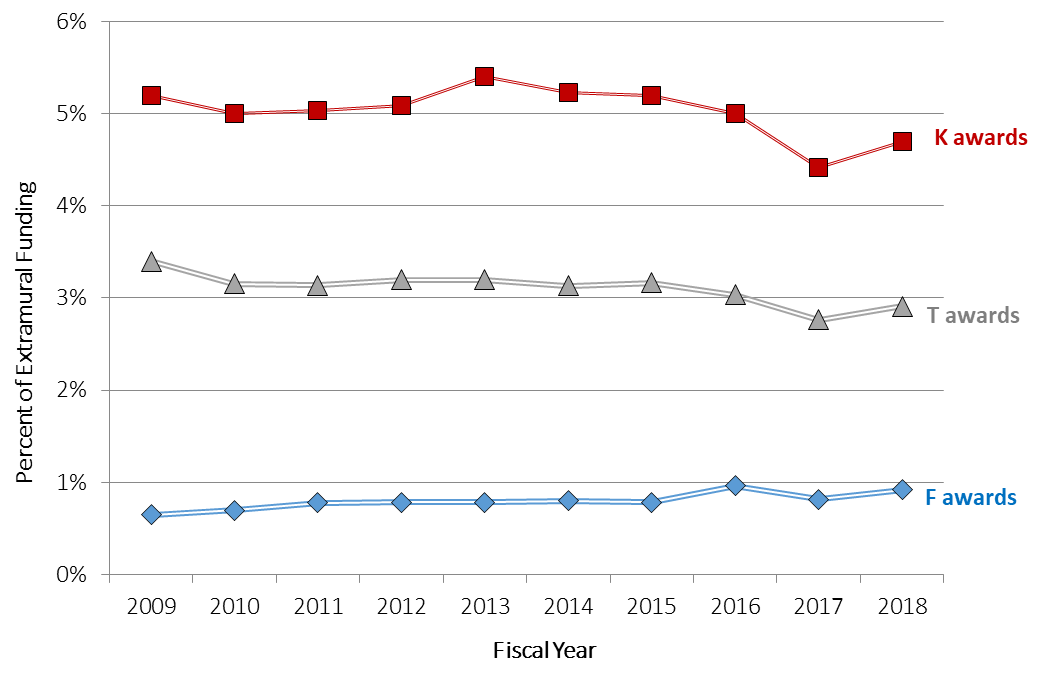 Plotting fiscal year on the X axis and number of awards by funding mechanism on the Y axis