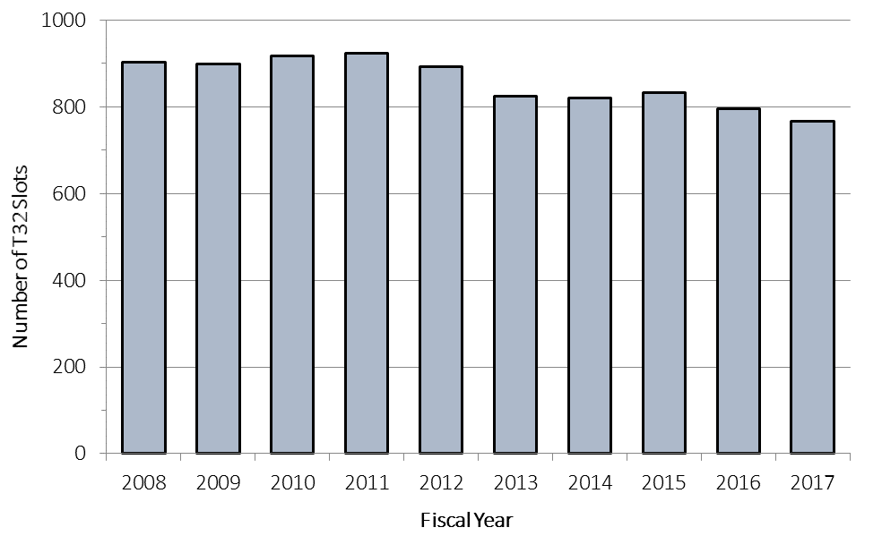 Plotting fiscal year on the X axis and number of T32 slots on the Y axis