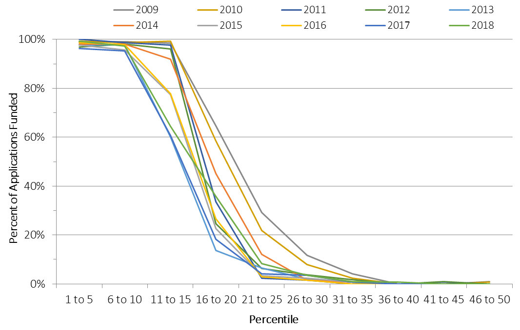 Plotting percentile bins on the X axis and percent of applications funded on the Y axis