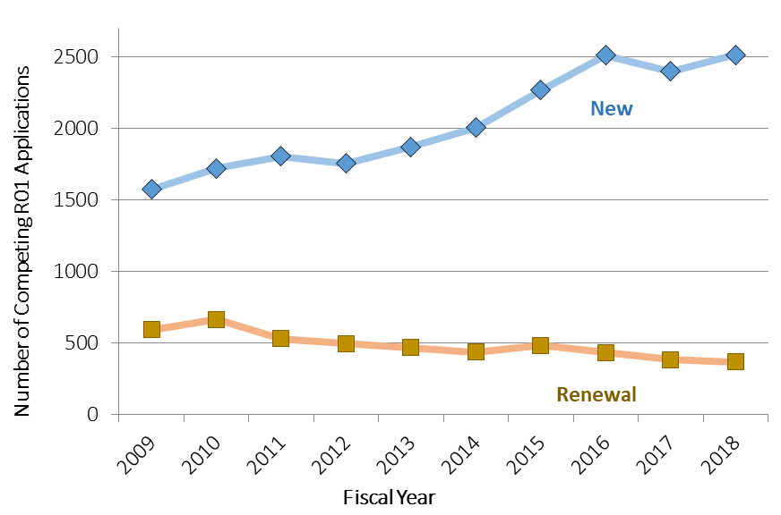 Plotting fiscal year on the X axis and number of R01 and R37 awards on the Y axis