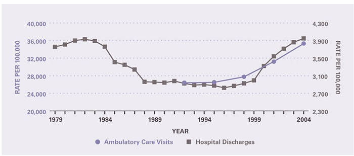 The rate of ambulatory care visits over time (age-adjusted to the 2000 U.S. population) is shown by 3-year periods (except for the first period which is 2 years), between 1992 and 2005 (beginning with 1992–1993 and ending with 2003–2005). Rates increased slightly from 26.4 per 100 population in 1992-1993 to 27.8 per 100 population in 1997-1999, and then more sharply to 35.3 per 100 population in 2003-2005. The trend in hospitalization rates was U-shaped. The rate in 1979 was 37.6 per 1000 population and remained relatively stable until 1983. From 1983 to 1988, rates fell to 29.6 per 1000 population. Rates were stable for the next 10 years before rising to 39.5 per 1000 population in 2004, equal to the previous peak rate in 1982.