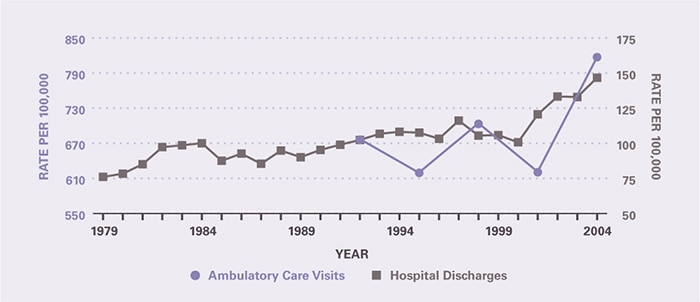 The rate of ambulatory care visits over time (age-adjusted to the 2000 U.S. population) is shown by 3-year periods (except for the first period which is 2 years), between 1992 and 2005 (beginning with 1992–1993 and ending with 2003–2005). Ambulatory care visits per 100,000 increased from 676 in 1992-1993 to 817 in 2003-2005. Hospitalizations per 100,000 increased from 76.1 in 1979 to 101 in 2000, and then more sharply to 147 in 2004.