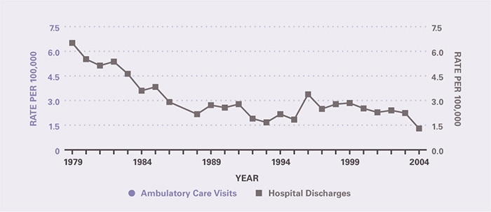 The number of ambulatory care visits during the time period was too small to provide estimates. Hospitalizations per 100,000 declined from 6.51 in 1979 to 1.67 in 1993, and remained relatively stable through 2004 when the rate was 1.30.