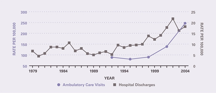The rate of ambulatory care visits over time (age-adjusted to the 2000 U.S. population) is shown by 3-year periods (except for the first period which is 2 years), between 1992 and 2005 (beginning with 1992–1993 and ending with 2003–2005). The rates of both ambulatory care visits and hospitalizations have increased markedly since 1999. Ambulatory care visits per 100,000 rose from 88.4 in 1992-1993 to 247 in 2003-2005. Hospitalizations per 100,000 rose from 6.79 in 1979 to 12.2 in 1999, and then to 18.1 in 2004.