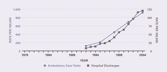 The rate of ambulatory care visits over time (age-adjusted to the 2000 U.S. population) is shown by 3-year periods (except for the first period which is 2 years), between 1992 and 2005 (beginning with 1992–1993 and ending with 2003–2005). Both outpatient and inpatient diagnoses have greatly increased since the early 1990s. Ambulatory care visits per 100,000 rose from 116 in 1992-1993 to 914 in 2003-2005. The number of hospitalizations prior to 1992 was too small to provide estimates. Hospitalizations per 100,000 rose from 7.69 in 1992 to 120 in 2004.