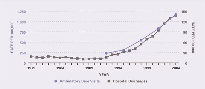 The rate of ambulatory care visits over time (age-adjusted to the 2000 U.S. population) is shown by 3-year periods (except for the first period which is 2 years), between 1992 and 2005 (beginning with 1992–1993 and ending with 2003–2005). Both outpatient and inpatient rates have greatly increased since the early 1990s. Ambulatory care visits per 100,000 rose from 230 in 1992-1993 to 1,171 in 2003-2005. The hospitalization rate per 100,000 was 18.3 in 1979 and remained stable through 1992, after which it increased to 138 in 2004.