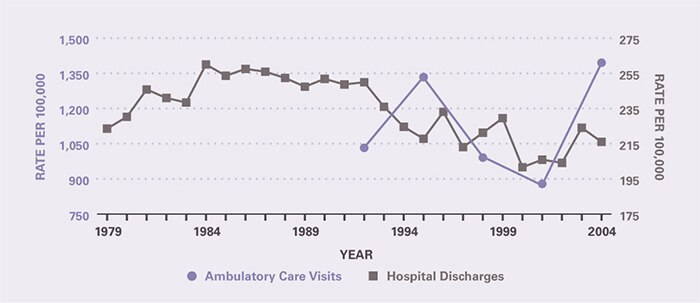 The rate of ambulatory care visits over time (age-adjusted to the 2000 U.S. population) is shown by 3-year periods (except for the first period which is 2 years), between 1992 and 2005 (beginning with 1992–1993 and ending with 2003–2005). Rates of ambulatory care visits did not change appreciably over the period, but hospitalization rates declined since the early 1990s. Ambulatory care visits per 100,000 were 1,032 in 1992-1993 and 1,395 in 2003-2005. Hospitalizations per 100,000 increased from 224 in 1979 to 260 in 1984, remained relatively stable through 1992, and then declined to 216 in 2004.