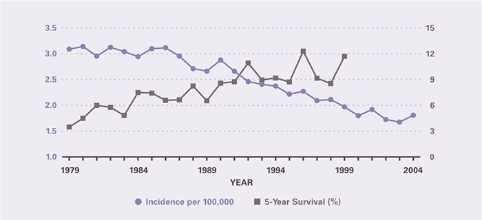 Incidence per 100,000 declined from 3.09 in 1979 to 1.81 in 2004. Five-year survival improved from 3.48 percent in 1979 to 11.7 percent in 1999, the last year for which it could be calculated.