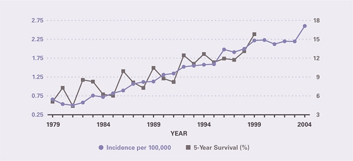 Incidence per 100,000 increased rapidly from 0.66 in 1979 to 2.61 in 2004. Five-year survival increased from 5.08 percent in 1979 to 15.8 percent in 1999, the last year for which it could be calculated.