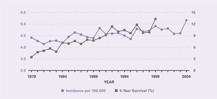 Incidence per 100,000 increased modestly from 4.42 in 1979 to 5.17 in 2004. Five-year survival increased from 3.47 percent in 1979 to 13.3 percent in 1999, the last year for which it could be calculated.