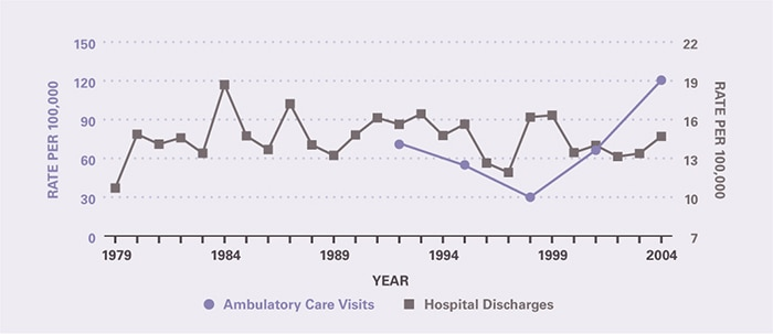 The rate of ambulatory care visits over time (age-adjusted to the 2000 U.S. population) is shown by 3-year periods (except for the first period which is 2 years), between 1992 and 2005 (beginning with 1992–1993 and ending with 2003–2005). Ambulatory care visits per 100,000 were 71.0 in 1992-1993 and 120 in 2003-2005, but were too uncommon to discern a trend. During the 25 years of reporting, the rate of hospitalizations remained relatively stable, at around 15 per 100,000.