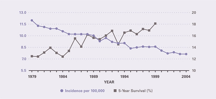 Incidence per 100,000 declined from 12.0 in 1979 to 7.64 in 2004. Five-year survival increased from 12.5 percent in 1979 to 18.1 percent in 1999, the last year for which it could be calculated.