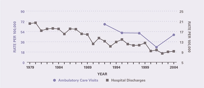 The rate of ambulatory care visits over time (age-adjusted to the 2000 U.S. population) is shown by 3-year periods (except for the first period which is 2 years), between 1992 and 2005 (beginning with 1992–1993 and ending with 2003–2005). Ambulatory care visits per 100,000 declined from 66.8 in 1992-1993 to 48.2 in 2003-2005. Hospitalizations per 100,000 declined from 20.1 in 1979 to 9.28 in 2004.