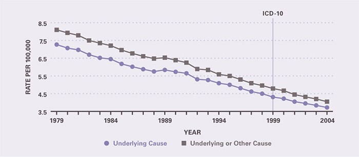 The mortality rate declined rapidly between 1979 and 2004. Underlying-cause mortality per 100,000 decreased from 7.27 in 1979 to 3.72 in 2004. All-cause mortality per 100,000 decreased from 8.10 in 1979 to 4.05 in 2004.