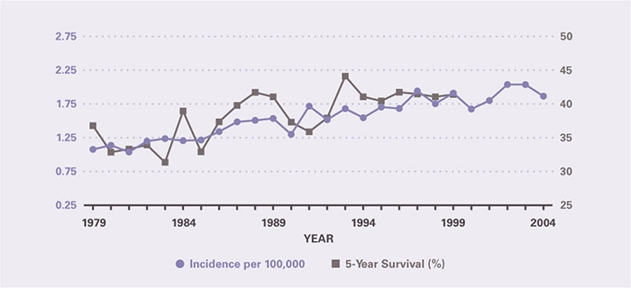 Incidence per 100,000 increased from 1.08 in 1979 to 1.87 in 2004. Five-year survival improved modestly, from 36.8 percent in 1979 to 41.4 percent in 1999, the last year for which it could be calculated.