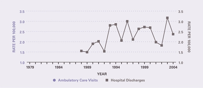 The number of ambulatory care visits during the period was too small to provide estimates. The number of hospitalizations prior to 1988 was too small to provide estimates. Rates of hospital discharges per 100,000 have tended to increase in recent years from 1.55 in 1988 to 2.37 in 2004.