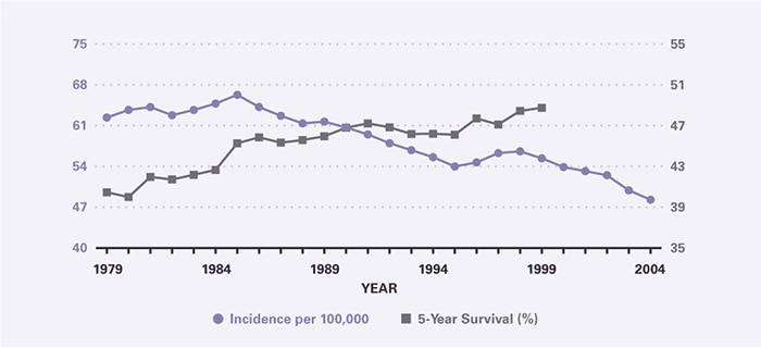 Incidence per 100,000 was 62.4 in 1979; between 1985 and 2004 it declined from 66.3 to 48.3. Five-year survival climbed steadily from 40.5 percent in 1979 to 48.8 percent in 1999, the last year for which it could be calculated.