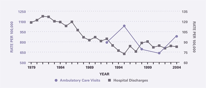 The rate of ambulatory care visits over time (age-adjusted to the 2000 U.S. population) is shown by 3-year periods (except for the first period which is 2 years), between 1992 and 2005 (beginning with 1992–1993 and ending with 2003–2005). Ambulatory care visits per 100,000 have been relatively stable during the period at 791 in 1992-1993 and 880 in 2003-2005. Hospitalization rates per 100,000 declined from 118 in 1979 to 72.3 in 1995, and subsequently increased slightly to 82.8 in 2004.